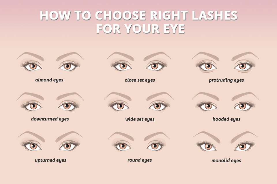 HOW TO choose right LASHES FOR YOUR EYE